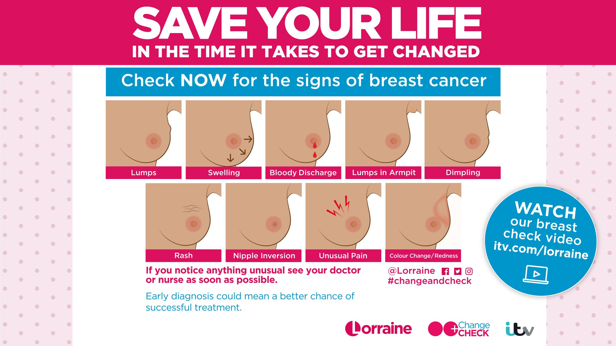 Campaign Launched To Check For Signs Of Breast Cancer In Changing